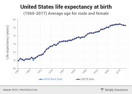 Another Sign of the Deepening Social Crisis: the Decline in US Life Expectancy