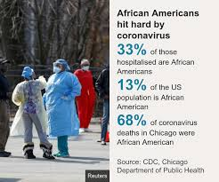 Covid-19 Death Rate among African Americans and Latinos Rising Sharply