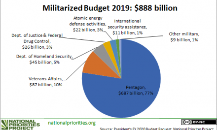 A Forever-Increasing Pentagon Budget Undermines American Security